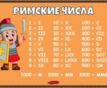 Римские числа - Плакат цветной