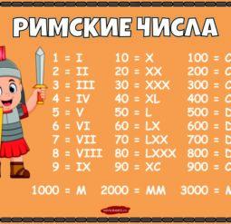 Плакат Римские числа цветной
