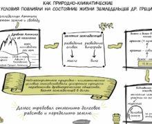Как природно-климатические условия повлияли на состояние жизни земледельцев Древней Греции