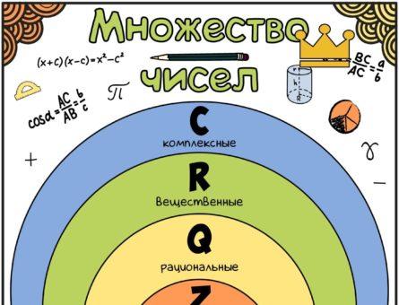 Плакат Множество чисел
