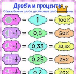 Дроби и проценты