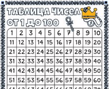 Плакат Таблицы чисел от 1 до 100. Египет