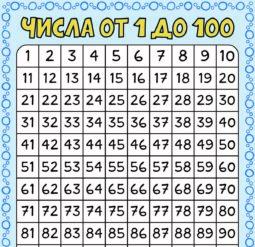 Плакат Таблицы чисел от 1 до 100. Под водой