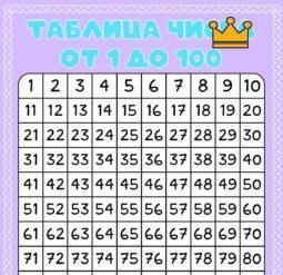 Плакат Таблицы чисел от 1 до 100. Сладости