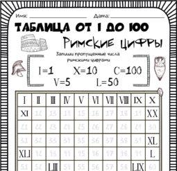 Таблица от 1 до 100 - Римские цифры