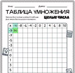 Таблица умножения. Целые числа