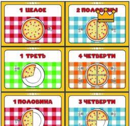 Карточки Части пиццы