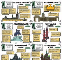 Достопримечательности Санкт-Петербурга - интересные факты
