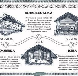 Развитие жилища восточных славян