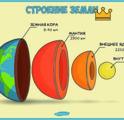 Строение Земли - плакат