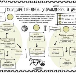 Государственное управление в Афинах