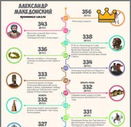 Александр Македонский - временная шкала