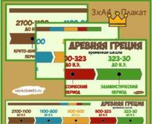 Временная шкала - Древняя Греция