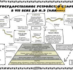 Государственное управление Спарты при Ликурге