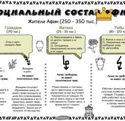 Социальный состав Афин