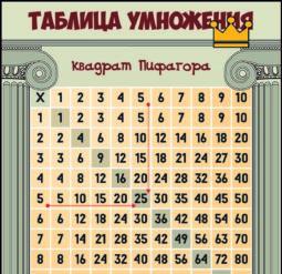 Таблица умножения - квадрат Пифагора. Плакат