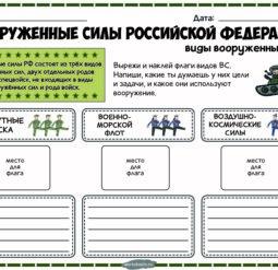 Вооруженные силы РФ - виды и рода войск