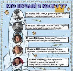 Кто первый в космосе?