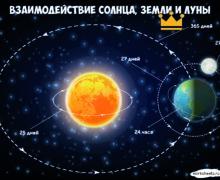 Взаимодействие Солнца, Земли и Луны