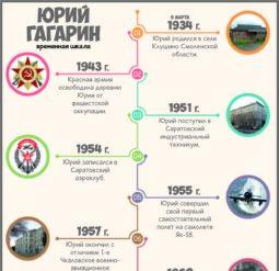 Юрий Гагарин - временная шкала