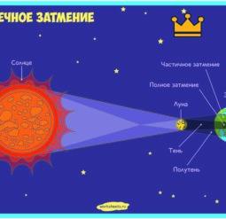 Солнечное затмение - плакат