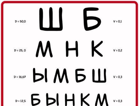 Таблица для проверки зрения - классическая