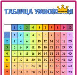 Таблица умножения цветная - плакат