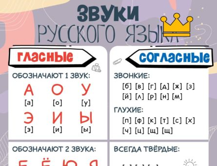 Звуки русского языка - плакат