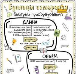 Единицы измерения - быстрые преобразования. Плакат